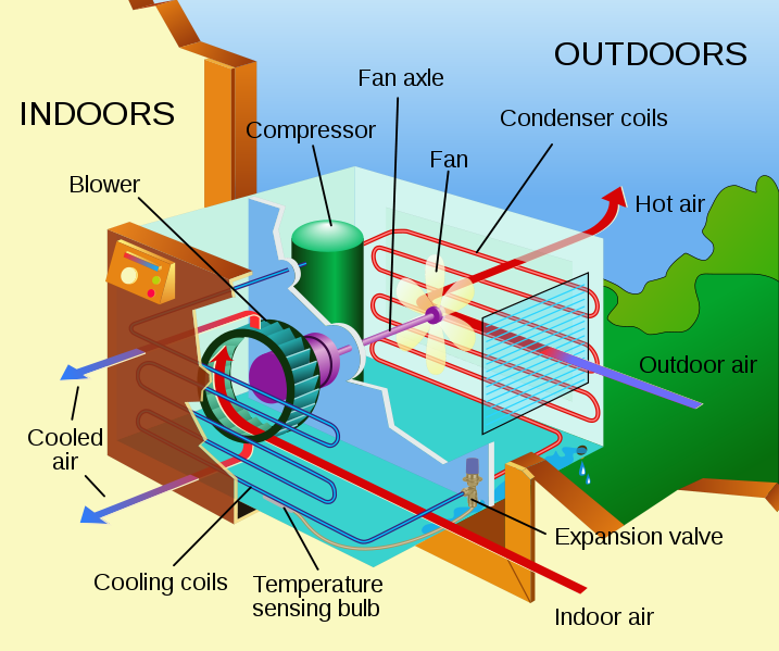 A window air conditioner is easy to install in your room as the unit can be directly fixed into window and doesn't require any holes to be made into wall